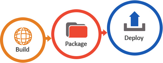 Image highlighting Odyssey's automated software packaging deployment capabilities