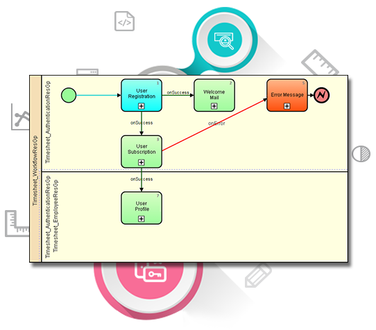 Image highlighting Odyssey's process monitoring using BPMN